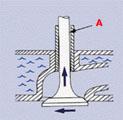 Большой зазор А между стержнем и направляющей втулкой приводит к перекосам и ударам по краю тарелки, что грозит поломкой клапана